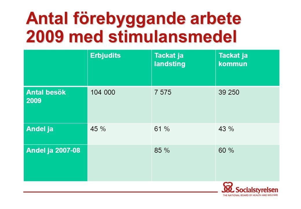 Antal förebyggande arbete 2009 med stimulansmedel ErbjuditsTackat ja landsting Tackat ja kommun Antal besök 2009 104 0007 57539 250 Andel ja45 %61 %43 % Andel ja 2007-0885 %60 %