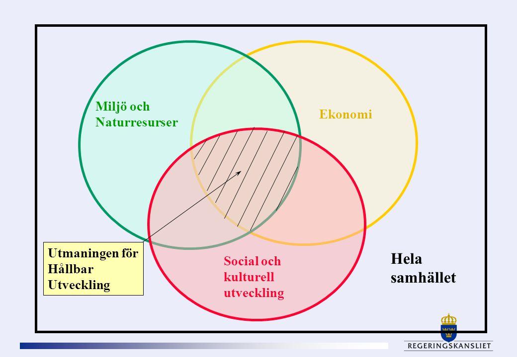 Miljö och Naturresurser Ekonomi Social och kulturell utveckling Hela samhället Utmaningen för Hållbar Utveckling