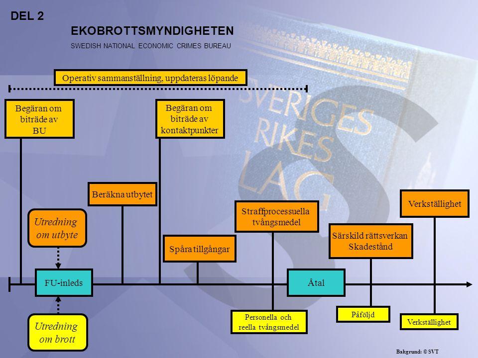FU-inleds Spåra tillgångar Särskild rättsverkan Skadestånd Beräkna utbytet Straffprocessuella tvångsmedel Verkställighet Utredning om utbyte Utredning om brott Åtal EKOBROTTSMYNDIGHETEN SWEDISH NATIONAL ECONOMIC CRIMES BUREAU Begäran om biträde av BU Begäran om biträde av kontaktpunkter Operativ sammanställning, uppdateras löpande Bakgrund: © SVT Personella och reella tvångsmedel Påföljd Verkställighet DEL 2
