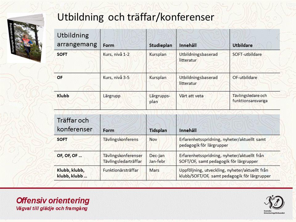 Utbildning nivå 3-4 OBS.Förslag - Kunskap om tävlingsregler och anvisningar.
