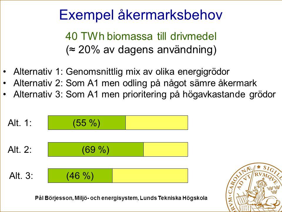Pål Börjesson, Miljö- och energisystem, Lunds Tekniska Högskola Exempel åkermarksbehov 40 TWh biomassa till drivmedel (≈ 20% av dagens användning) Alternativ 1: Genomsnittlig mix av olika energigrödor Alternativ 2: Som A1 men odling på något sämre åkermark Alternativ 3: Som A1 men prioritering på högavkastande grödor Alt.