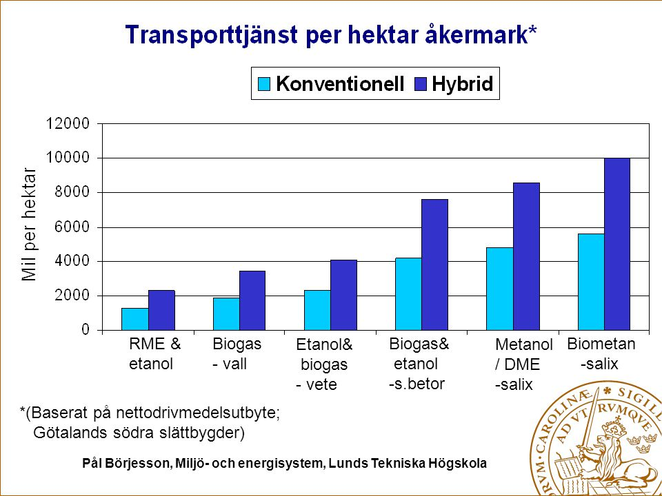 Pål Börjesson, Miljö- och energisystem, Lunds Tekniska Högskola RME & etanol Biogas - vall Etanol& biogas - vete Biogas& etanol -s.betor Metanol / DME -salix *(Baserat på nettodrivmedelsutbyte; Götalands södra slättbygder) Biometan -salix