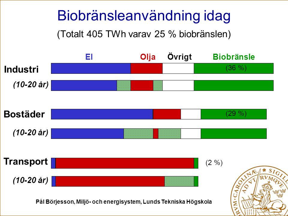 Pål Börjesson, Miljö- och energisystem, Lunds Tekniska Högskola Möjligheter – potentiell avsättning av biomassa inom 10-20 år Värme ≈ 15-25 TWh (fjärrvärme, närvärme, småskalig pelletseldning, gårdsvärme mm) El ≈ 15-30 TWh (kraftvärme i fjärrvärmesystem & skogsindustrier, småskalig biogas mm) Drivmedel ≈ 30-55 TWh (≈ 20%: etanol, RME, biogas, termisk förgasning – DME, metanol, FT-diesel, metan) Summa: 60-110 TWh (jmf med 110 TWh idag !) (totalt producerar jordbrukets växtodling brutto ≈ 78 TWh idag)