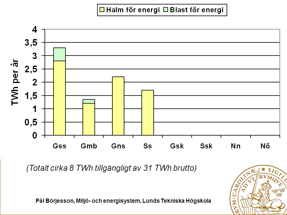 Pål Börjesson, Miljö- och energisystem, Lunds Tekniska Högskola (Totalt cirka 8 TWh tillgängligt av 31 TWh brutto)