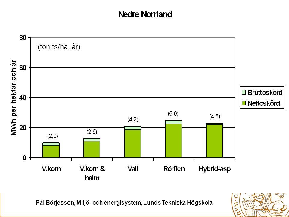 Pål Börjesson, Miljö- och energisystem, Lunds Tekniska Högskola (ton ts/ha, år)