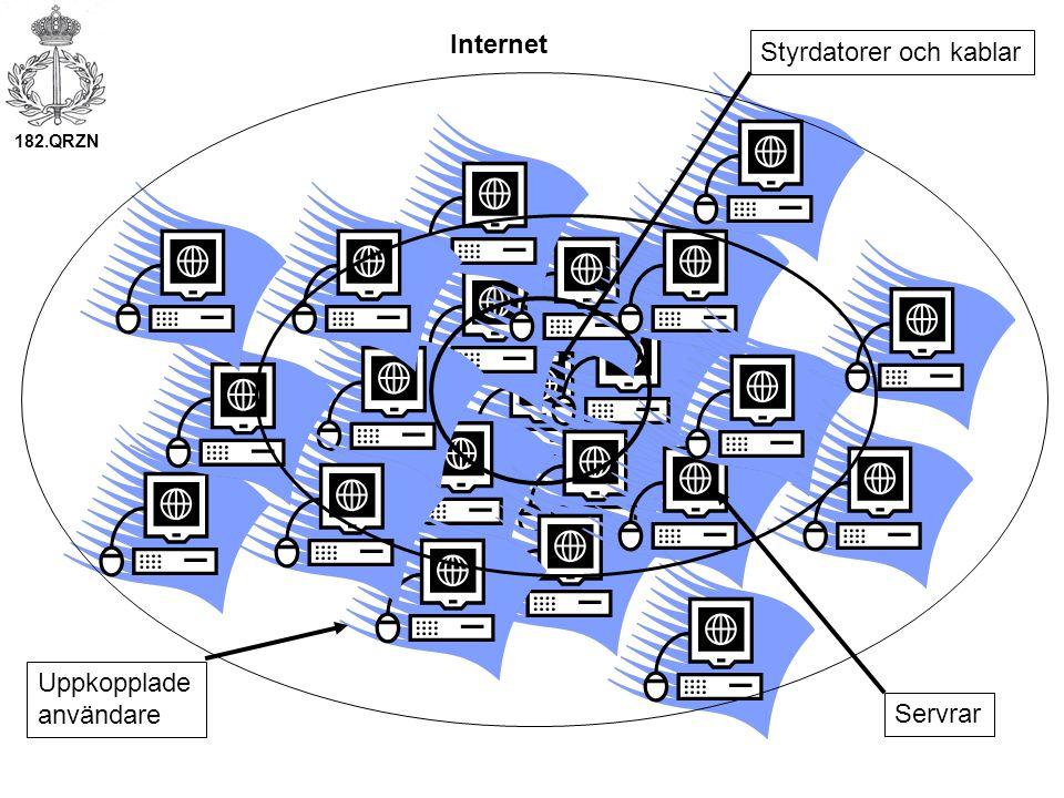 Internet Styrdatorer och kablar Uppkopplade användare Servrar 182.QRZN
