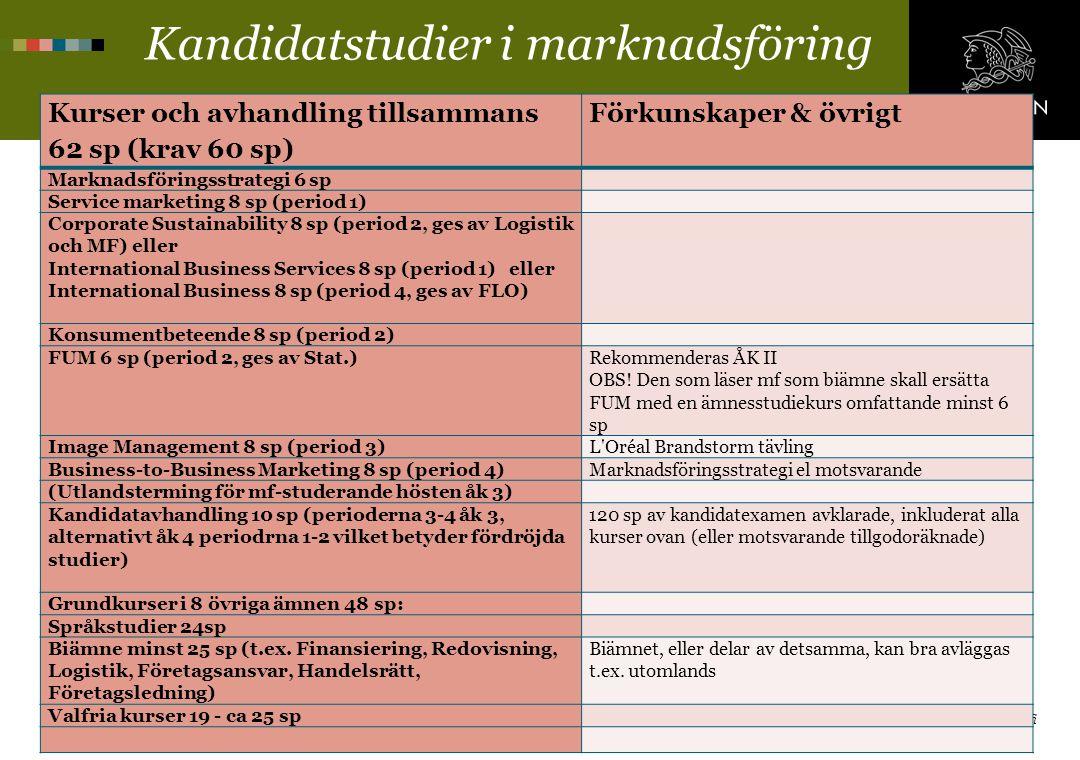 22.4.2013 Hanken Svenska handelshögskolan / Hanken School of Economics www.hanken.fi Kandidatstudier i marknadsföring Kurser och avhandling tillsamman