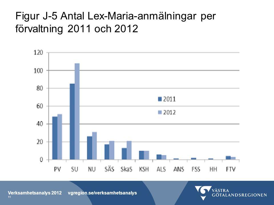 Figur J-5 Antal Lex-Maria-anmälningar per förvaltning 2011 och 2012 Verksamhetsanalys 2012 vgregion.se/verksamhetsanalys 11