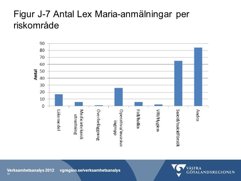 Figur J-7 Antal Lex Maria-anmälningar per riskområde Verksamhetsanalys 2012 vgregion.se/verksamhetsanalys 13