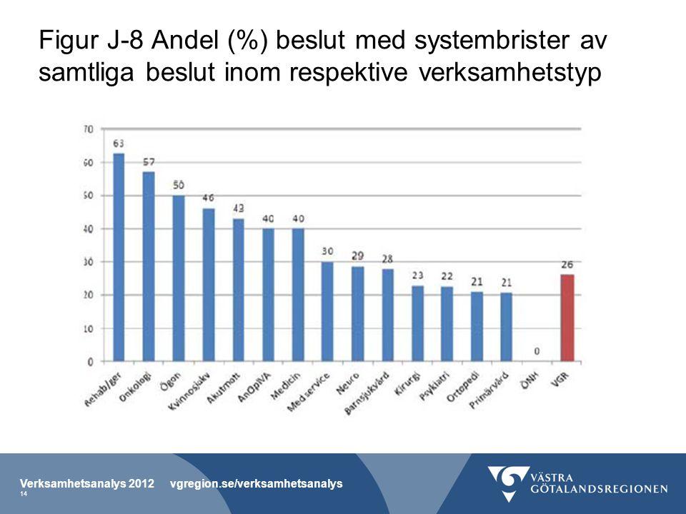 Figur J-8 Andel (%) beslut med systembrister av samtliga beslut inom respektive verksamhetstyp Verksamhetsanalys 2012 vgregion.se/verksamhetsanalys 14