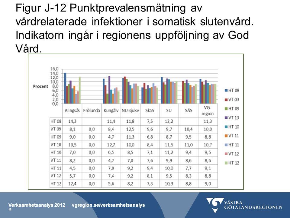 Figur J-12 Punktprevalensmätning av vårdrelaterade infektioner i somatisk slutenvård.