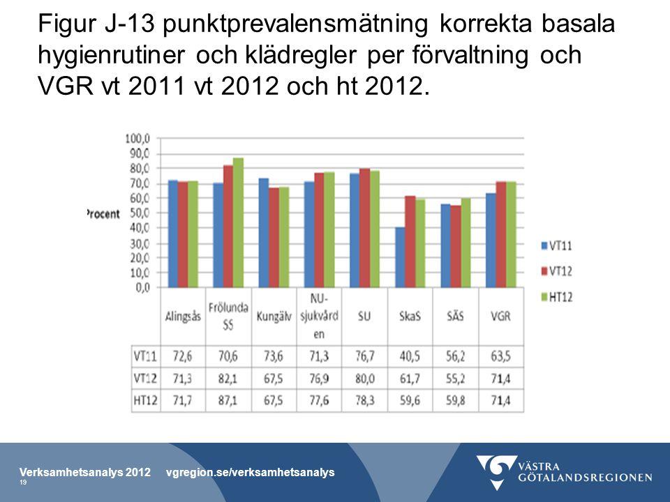 Figur J-13 punktprevalensmätning korrekta basala hygienrutiner och klädregler per förvaltning och VGR vt 2011 vt 2012 och ht 2012.