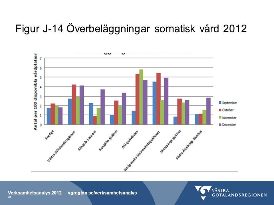 Figur J-14 Överbeläggningar somatisk vård 2012 Verksamhetsanalys 2012 vgregion.se/verksamhetsanalys 20