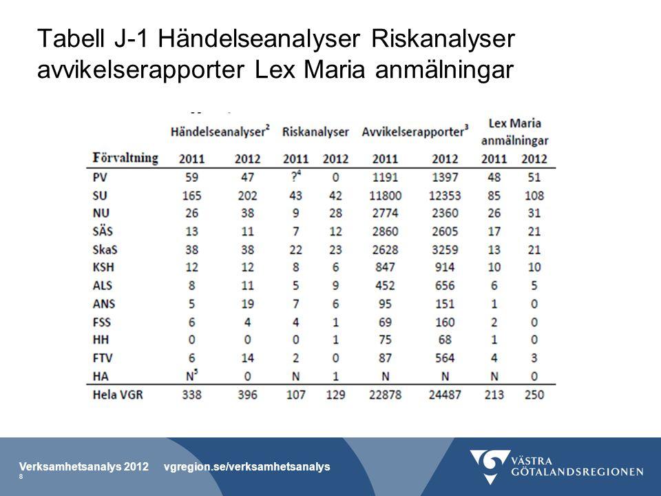 Tabell J-1 Händelseanalyser Riskanalyser avvikelserapporter Lex Maria anmälningar Verksamhetsanalys 2012 vgregion.se/verksamhetsanalys 8