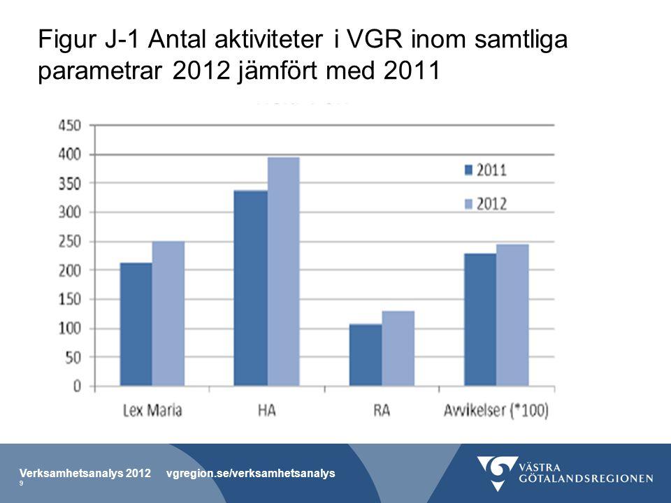 Figur J-1 Antal aktiviteter i VGR inom samtliga parametrar 2012 jämfört med 2011 Verksamhetsanalys 2012 vgregion.se/verksamhetsanalys 9