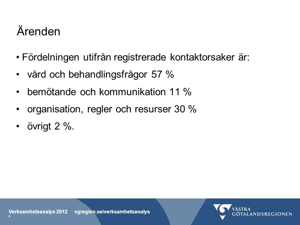 Ärenden Fördelningen utifrån registrerade kontaktorsaker är: vård och behandlingsfrågor 57 % bemötande och kommunikation 11 % organisation, regler och resurser 30 % övrigt 2 %.