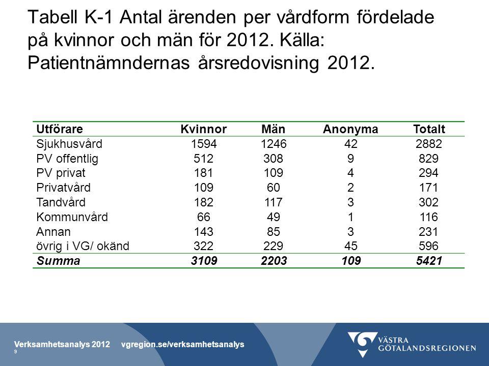 Tabell K-1 Antal ärenden per vårdform fördelade på kvinnor och män för 2012.