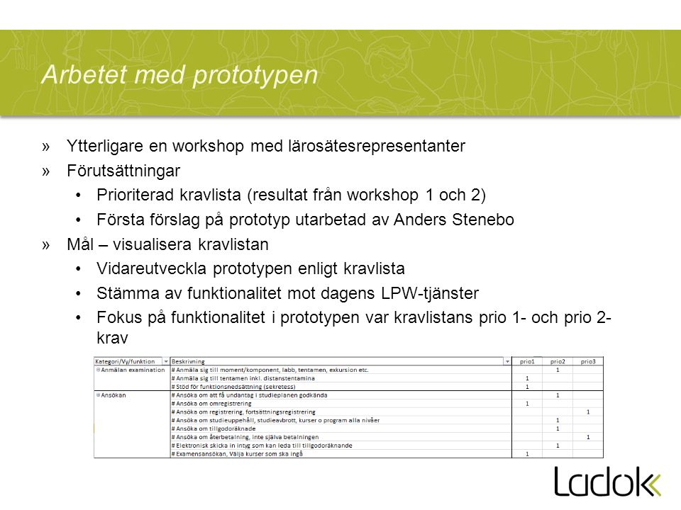 Arbetet med prototypen »Ytterligare en workshop med lärosätesrepresentanter »Förutsättningar Prioriterad kravlista (resultat från workshop 1 och 2) Fö