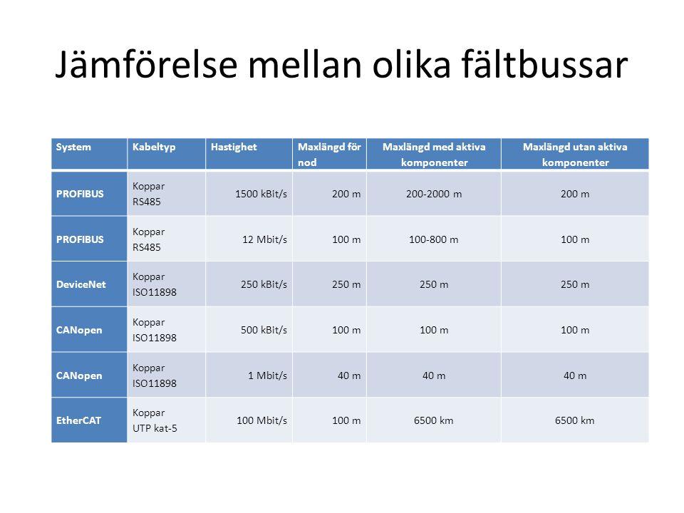 Jämförelse mellan olika fältbussar SystemKabeltyp HastighetMaxlängd för nod Maxlängd med aktiva komponenter Maxlängd utan aktiva komponenter PROFIBUS