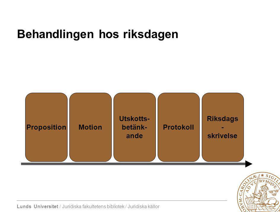 Lunds Universitet / Juridiska fakultetens bibliotek / Juridiska källor Behandlingen hos riksdagen PropositionMotion Utskotts- betänk- ande Protokoll R