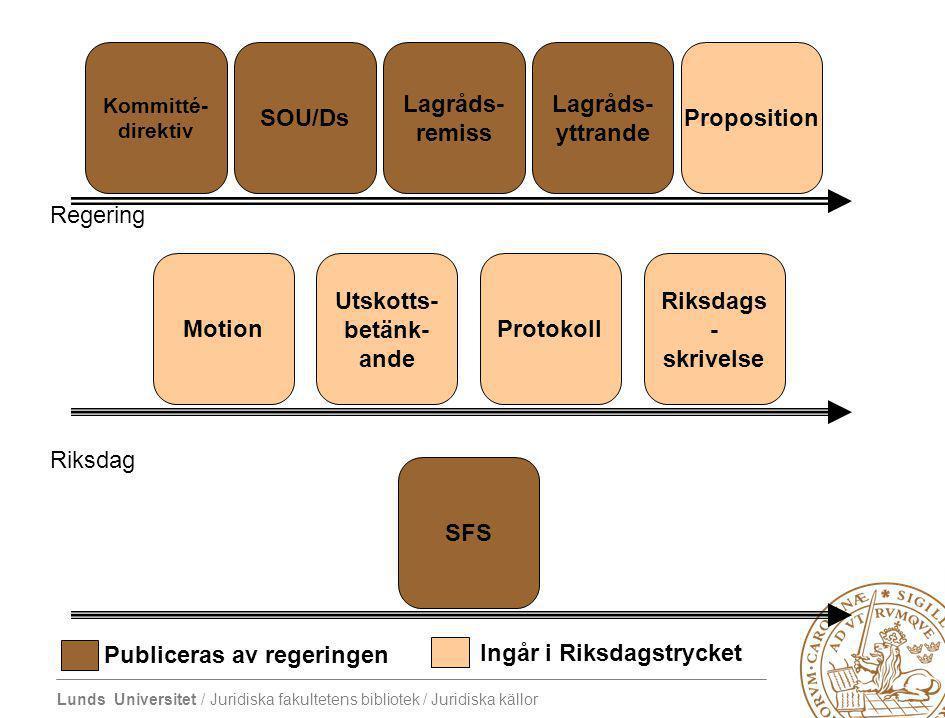 Regering Riksdag Motion Utskotts- betänk- ande Protokoll Riksdags - skrivelse SFS Proposition Lagråds- yttrande Lagråds- remiss SOU/Ds Kommitté- direk