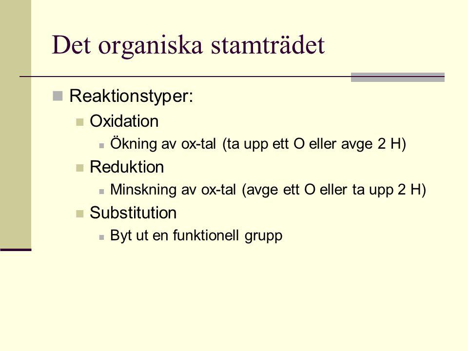 Det organiska stamträdet Reaktionstyper: Oxidation Ökning av ox-tal (ta upp ett O eller avge 2 H) Reduktion Minskning av ox-tal (avge ett O eller ta u