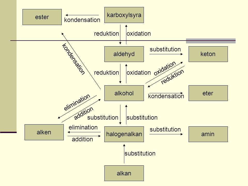alkohol alken alkan halogenalkanamin eter ester keton karboxylsyra aldehyd kondensation addition elimination reduktionoxidation reduktionoxidation sub