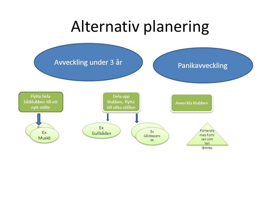 Alternativ planering Avveckling under 3 år Panikavveckling Flytta hela båtklubben till ett nytt ställe Dela upp klubben, flytta till olika ställen Avv