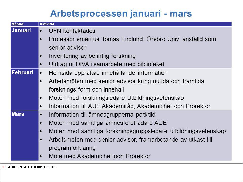 Arbetsprocessen januari - mars MånadAktivitet Januari UFN kontaktades Professor emeritus Tomas Englund, Örebro Univ. anställd som senior advisor Inven