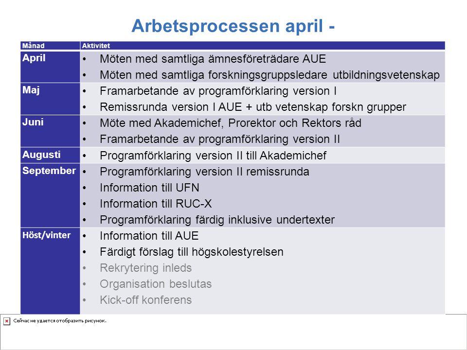 Arbetsprocessen april - MånadAktivitet April Möten med samtliga ämnesföreträdare AUE Möten med samtliga forskningsgruppsledare utbildningsvetenskap Ma