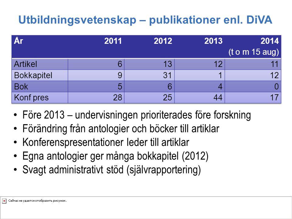 Utbildningsvetenskap – publikationer enl. DiVA Före 2013 – undervisningen prioriterades före forskning Förändring från antologier och böcker till arti