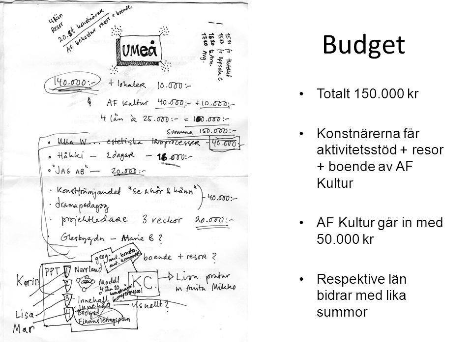 Budget Totalt 150.000 kr Konstnärerna får aktivitetsstöd + resor + boende av AF Kultur AF Kultur går in med 50.000 kr Respektive län bidrar med lika s