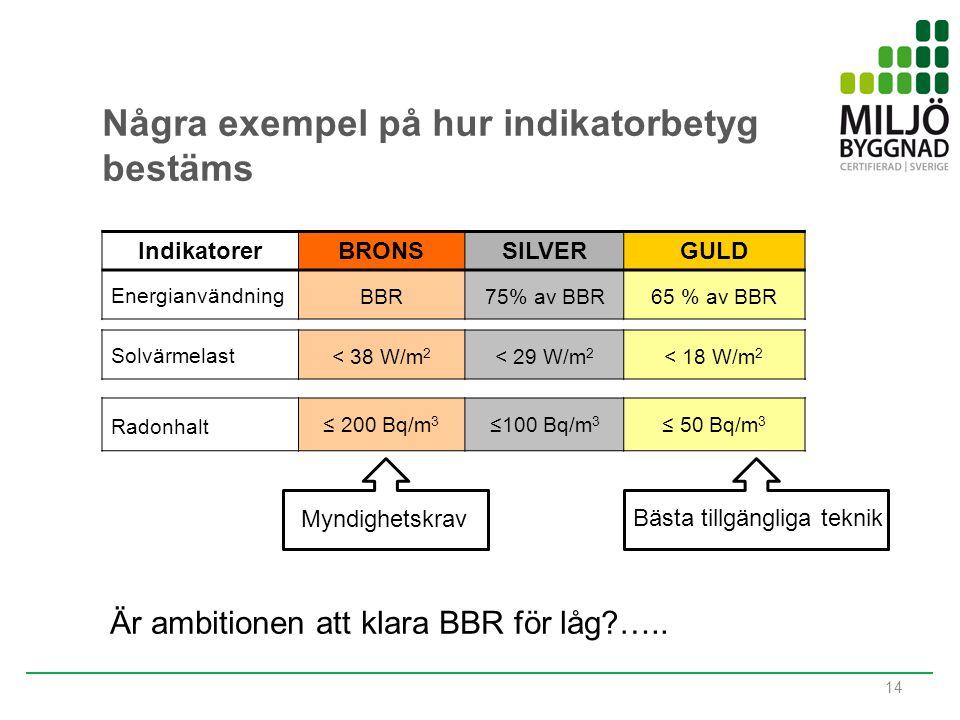 14 Några exempel på hur indikatorbetyg bestäms IndikatorerBRONSSILVERGULD Energianvändning BBR75% av BBR65 % av BBR Solvärmelast < 38 W/m 2 < 29 W/m 2