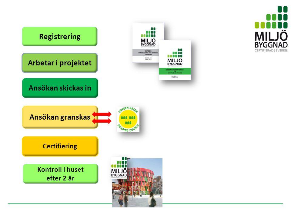 Registrering Ansökan skickas in Arbetar i projektet Ansökan granskas Certifiering Kontroll i huset efter 2 år