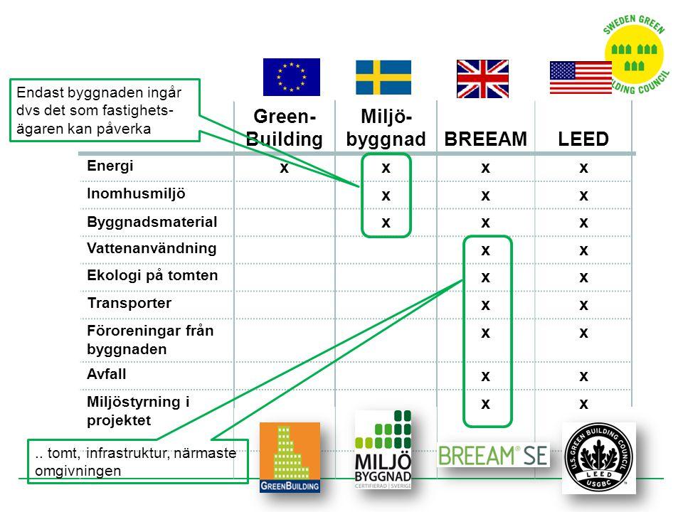 Green- Building Miljö- byggnadBREEAMLEED Energi xxxx Inomhusmiljö xxx Byggnadsmaterial xxx Vattenanvändning xx Ekologi på tomten xx Transporter xx För