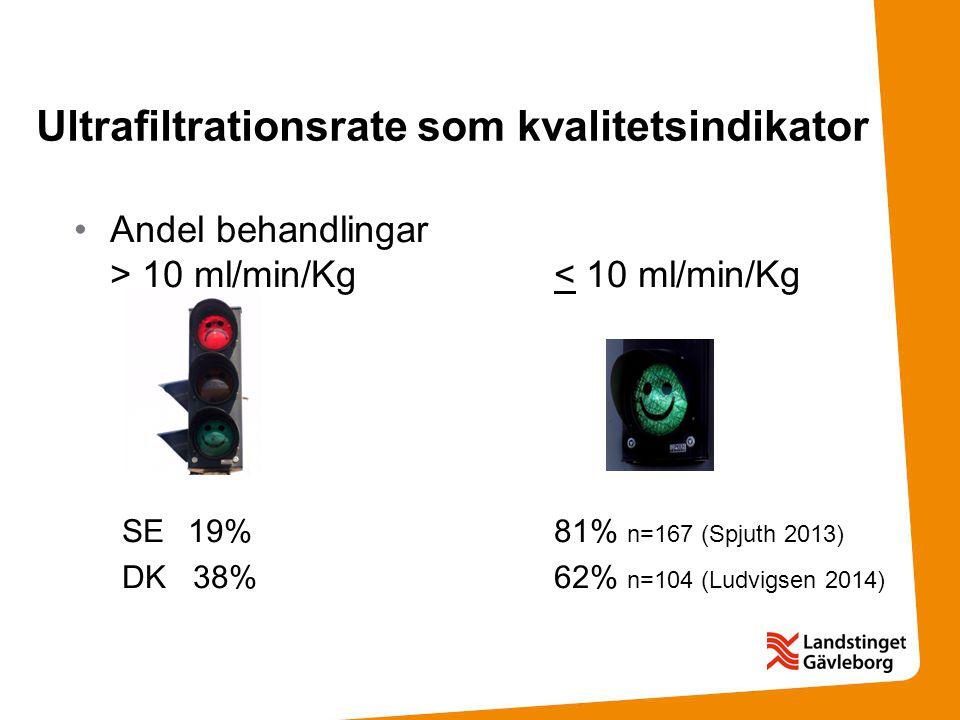 Andel behandlingar > 10 ml/min/Kg< 10 ml/min/Kg SE 19%81% n=167 (Spjuth 2013) DK 38%62% n=104 (Ludvigsen 2014) Ultrafiltrationsrate som kvalitetsindik