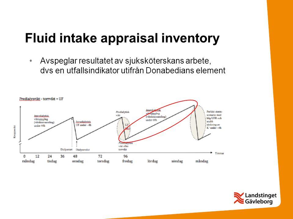 Fluid intake appraisal inventory Avspeglar resultatet av sjuksköterskans arbete, dvs en utfallsindikator utifrån Donabedians element