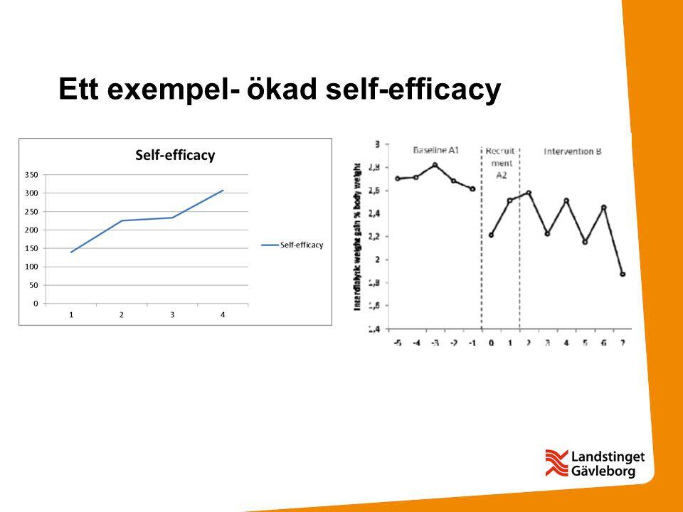 Ett exempel- ökad self-efficacy