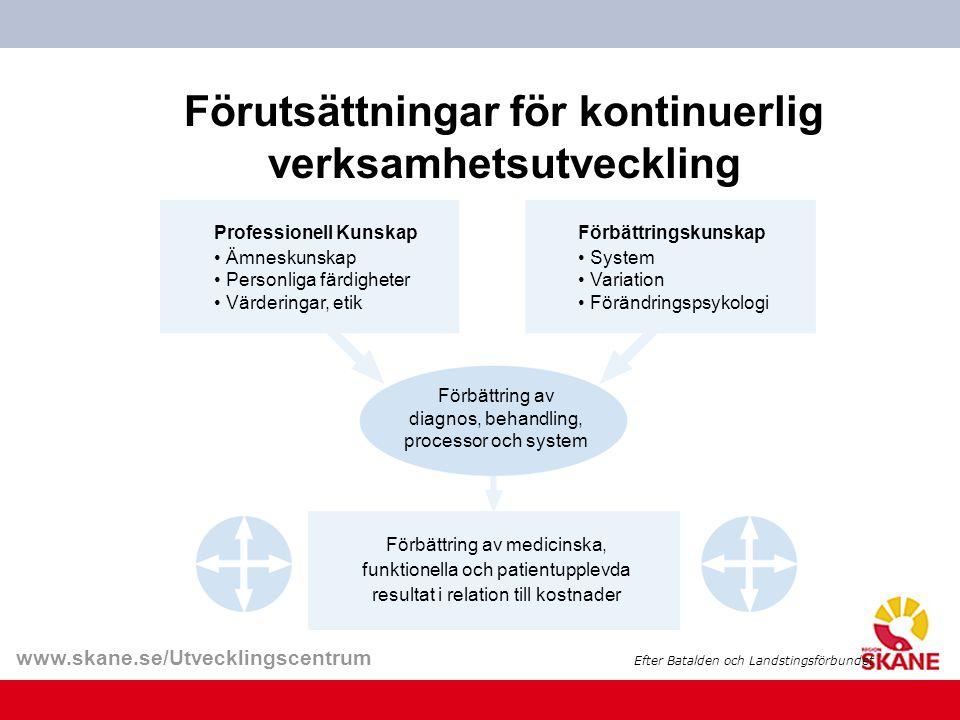 www.skane.se/Utvecklingscentrum Förutsättningar för kontinuerlig verksamhetsutveckling Professionell Kunskap Ämneskunskap Personliga färdigheter Värde