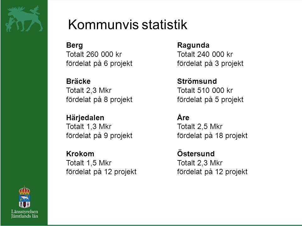 Berg Totalt 260 000 kr fördelat på 6 projekt Bräcke Totalt 2,3 Mkr fördelat på 8 projekt Härjedalen Totalt 1,3 Mkr fördelat på 9 projekt Krokom Totalt 1,5 Mkr fördelat på 12 projekt Ragunda Totalt 240 000 kr fördelat på 3 projekt Strömsund Totalt 510 000 kr fördelat på 5 projekt Åre Totalt 2,5 Mkr fördelat på 18 projekt Östersund Totalt 2,3 Mkr fördelat på 12 projekt Kommunvis statistik