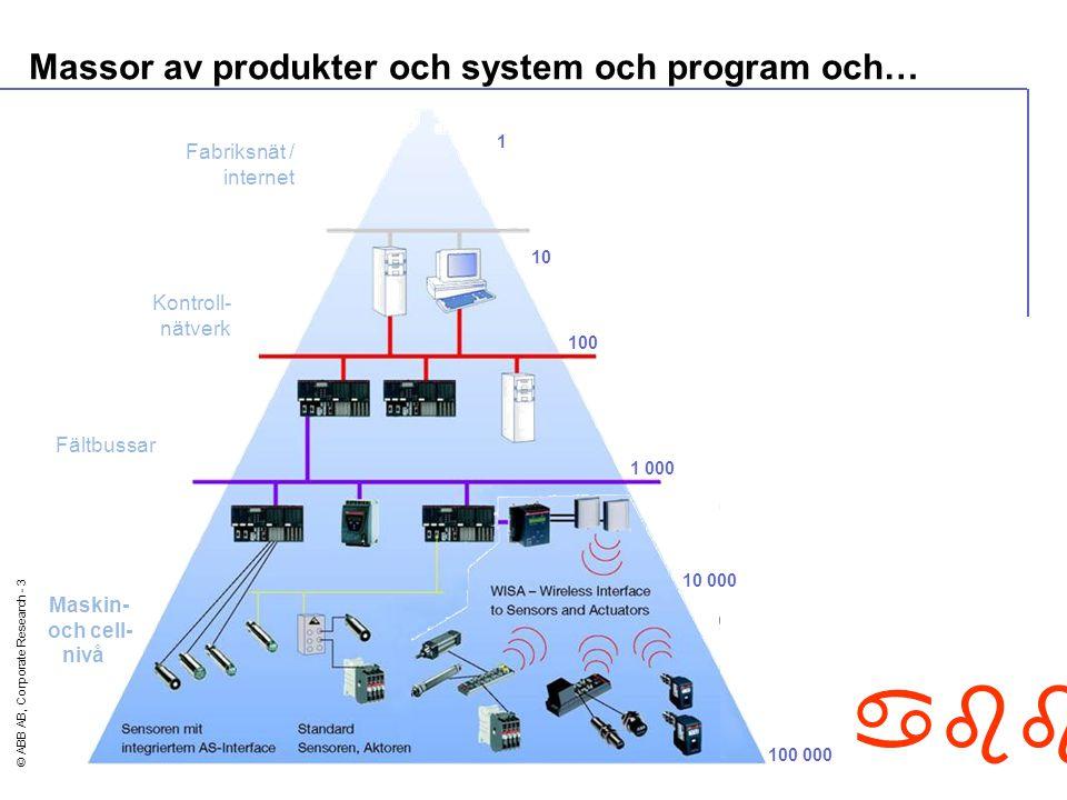 © ABB AB, Corporate Research - 3 abb Massor av produkter och system och program och… Fabriksnät / internet Kontroll- nätverk Maskin- och cell- nivå Fältbussar 10 100 1 000 1 10 000 100 000