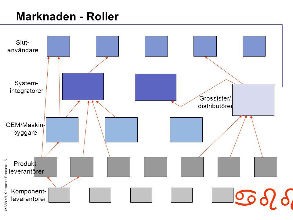 © ABB AB, Corporate Research - 5 abb Marknaden - Roller Slut- användare System- integratörer OEM/Maskin- byggare Produkt- leverantörer Komponent- leve