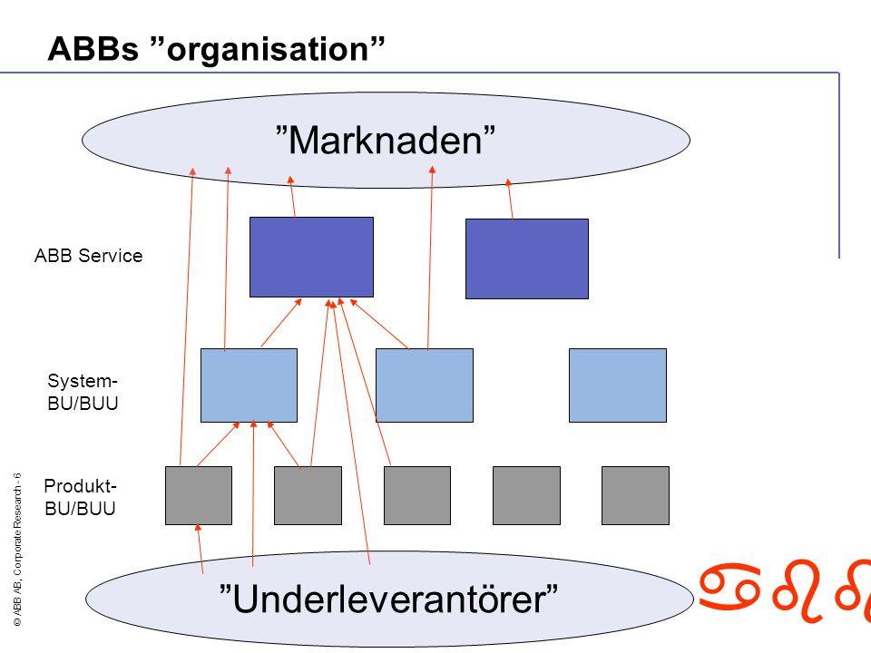 "© ABB AB, Corporate Research - 6 abb ABBs ""organisation"" Produkt- BU/BUU System- BU/BUU ABB Service ""Marknaden"" ""Underleverantörer"""