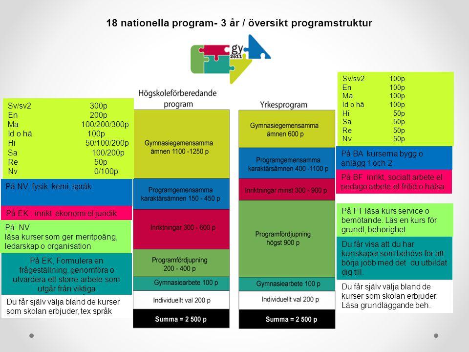 18 nationella program- 3 år / översikt programstruktur Sv/sv2 100p En 100p Ma100p Id o hä100p Hi 50p Sa 50p Re 50p Nv 50p Sv/sv2 300p En 200p Ma 100/2