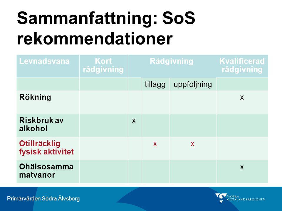 Primärvården Södra Älvsborg Sammanfattning: SoS rekommendationer LevnadsvanaKort rådgivning RådgivningKvalificerad rådgivning tillägguppföljning Rökni