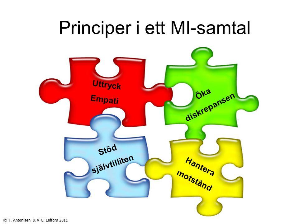 Principer i ett MI-samtal © T. Antonisen & A-C. Lidfors 2011 Uttryck Empati Öka diskrepansen Stöd självtilliten Hantera motstånd