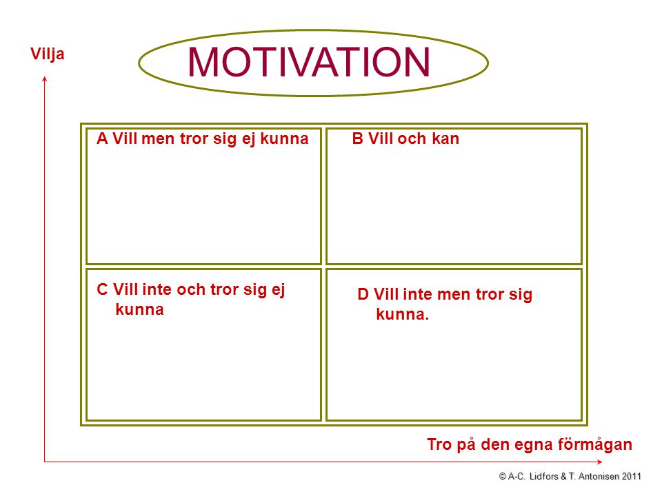 MOTIVATION A Vill men tror sig ej kunnaB Vill och kan C Vill inte och tror sig ej kunna D Vill inte men tror sig kunna. Vilja Tro på den egna förmågan
