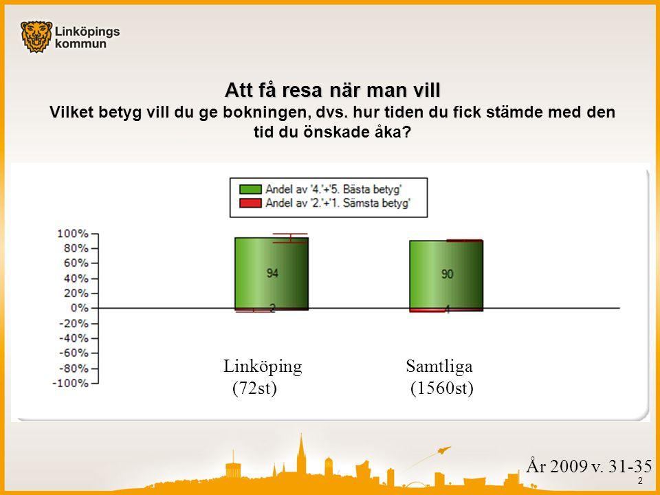 2 Linköping Samtliga (72st) (1560st) Att få resa när man vill Att få resa när man vill Vilket betyg vill du ge bokningen, dvs.