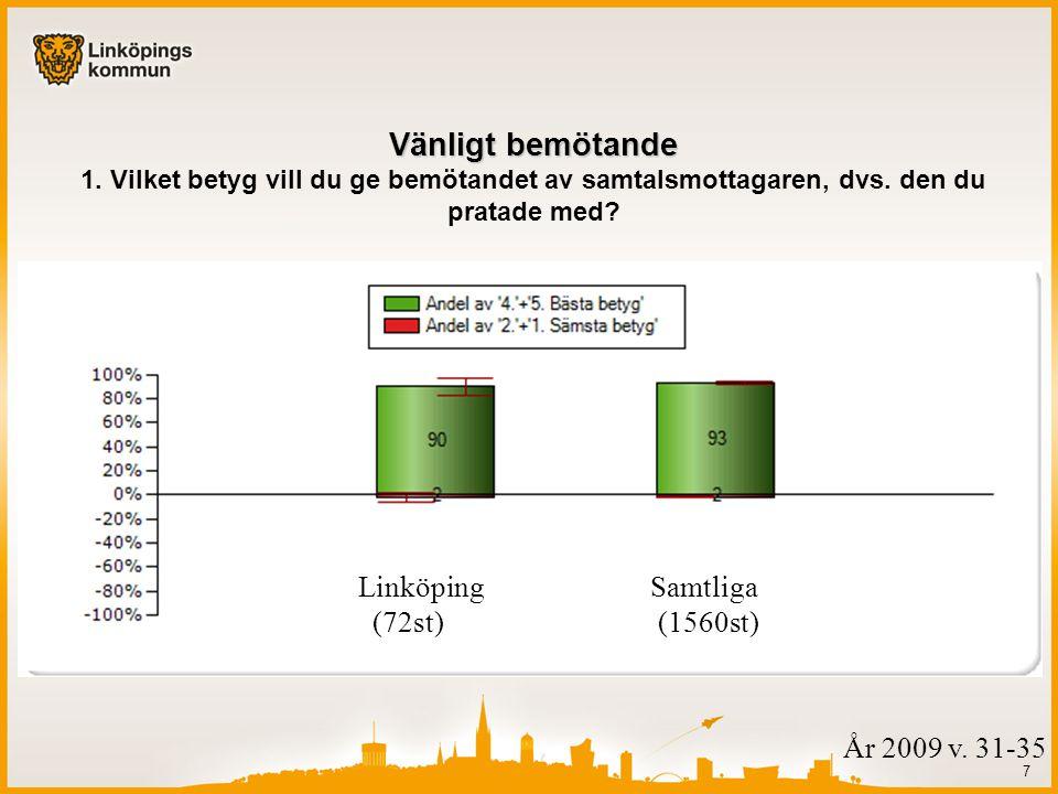 Linköping Samtliga (72st) (1560st) 7 Vänligt bemötande Vänligt bemötande 1.