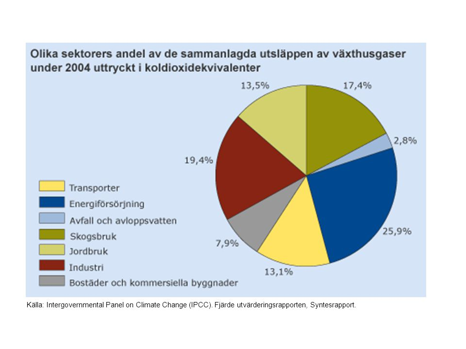 Källa: Sweden s National Inventory Report 2009, submitted under the United Nations Framework Convention on Climate Change